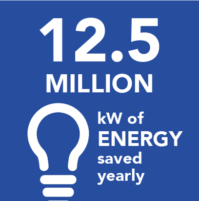 12.5M kW of energy saved yearly