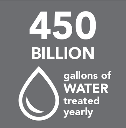 450B gallons of water treated yearly