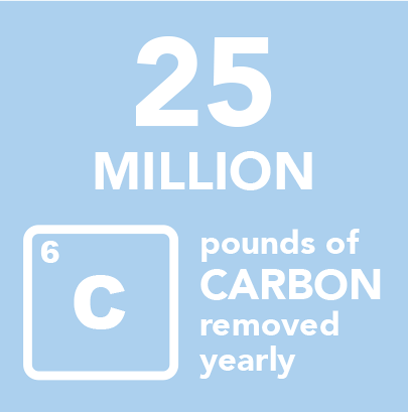 25M lbs of carbon removed yearly